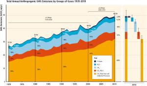 IPCC_WG3_SPM_Figure_1
